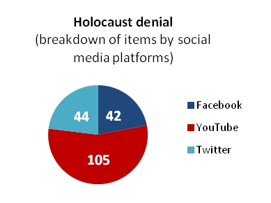 Holocaust denial graph